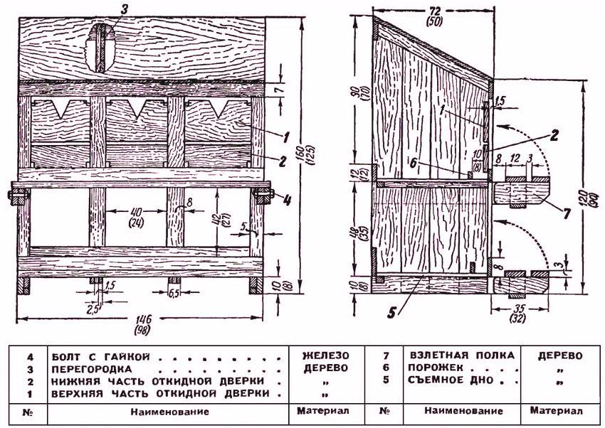 Изготовление гнезд в виде ящиков
