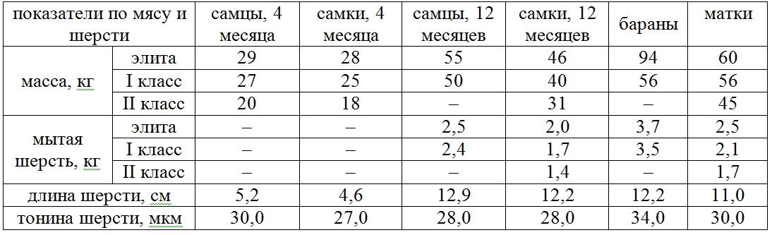 Таблица сравнения по набору веса и выхода мытой шерсти