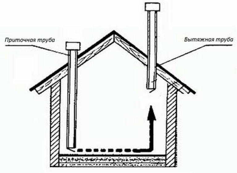 Как сделать вентиляцию в курятнике своими 284