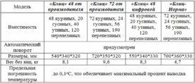 Таблица по инкубатору
